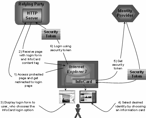 Figure 2 Typical message flow [16] WS-Security encapsulates the security interactions as seen in Figure 2 within a set of SOAP Headers.