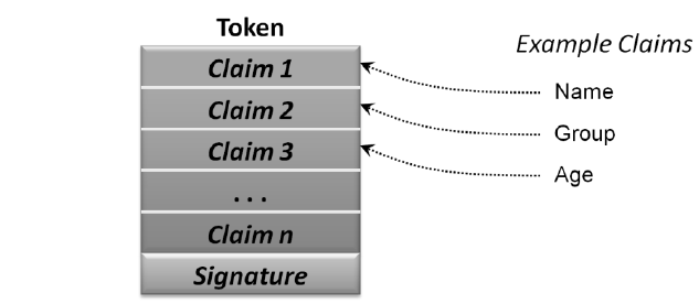 Since CardSpace is built on claims based access platform/ architecture, the ZKP can be integrated in the SAML token containing the values of the claim.