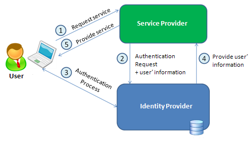 users information is stored on reliable entities, such as their city council or universities, named identity providers.