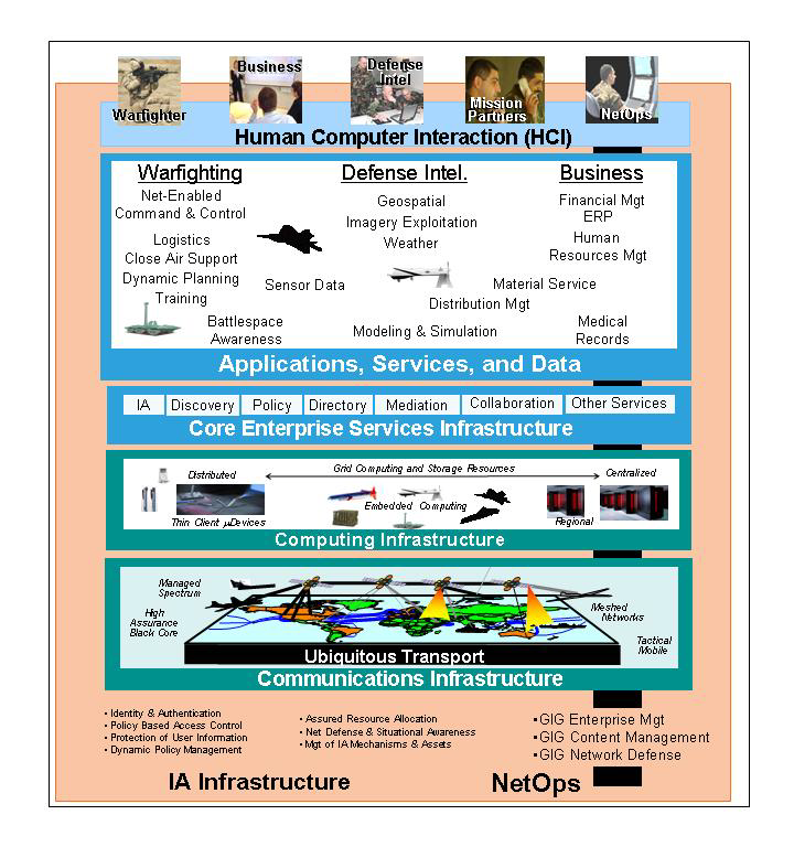 Annex D Department of Defense (DOD) Global Information Grid (GIG) The DOD GIG is a globally interconnected, end-to-end set of information capabilities, associated processes, and personnel for