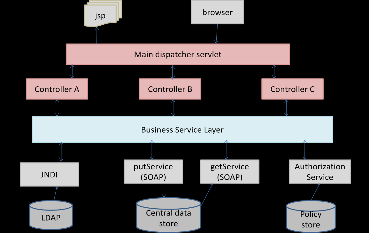 2.3 Technical Components The section above provides a description of the business components and services and how they interact with each other.