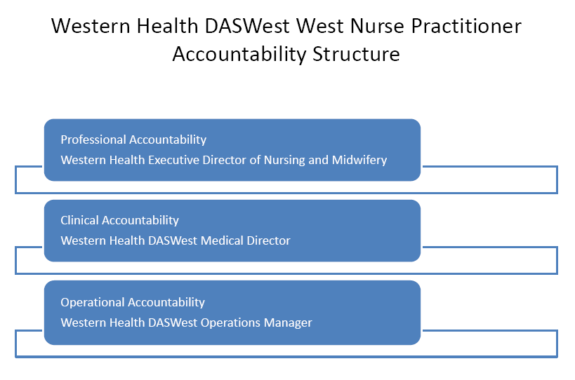 Accountability: The following diagram illustrates the reporting and accountability and structure for the DASWest NP Drug and Alcohol.