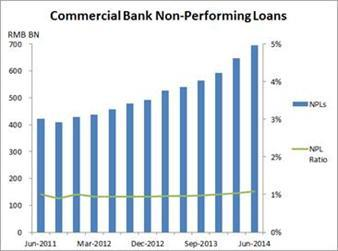 Figure 4: official figures for nonperforming loans (NPLs) Figure 5: S&P assessment of corporate financial risk Source: China Banking Regulatory Commission 12.