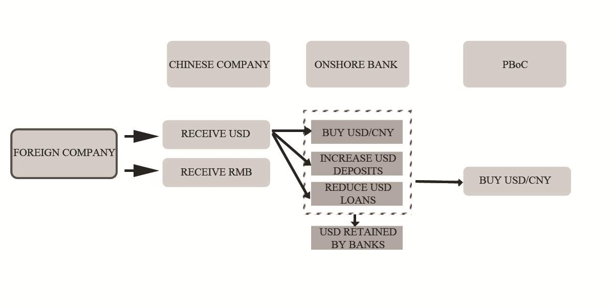 Appendix Figure 1: Sources of China s Foreign Exchange Revenue (Chen and Lin 2012) Figure 2: China Current