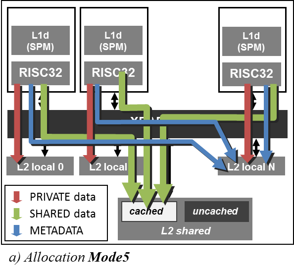 3. ANALYSIS OF THE COSTS OF PARALLEL PROGRAMMING SUPPORT ON SHARED-MEMORY MPSOCS Figure 3.