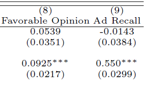 Ads are more effective in ad ban states The effectiveness is different on purchase intention.