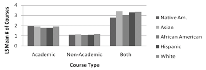 According to Eklund (2009, 215), there may be a [statistically significant] relationship between the proportion of dual credit participants in a region and the average number of dual credit courses