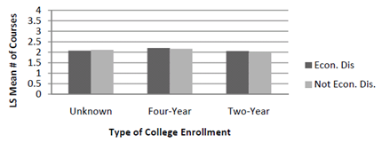 Concluding, Eklund (2009) noted that underrepresented minority and low-income students are participating in dual credit at higher rates, likely due to the growth of early college high schools.