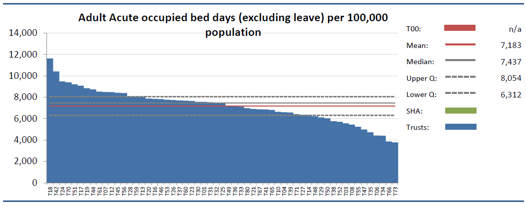 Figure eight: 2014 Adult acute psychiatric occupied bed days (excluding leave) per 100,000 (weighted) population (England/Wales) The mean figure was 8.083 bed days per 100,000 weighted population.