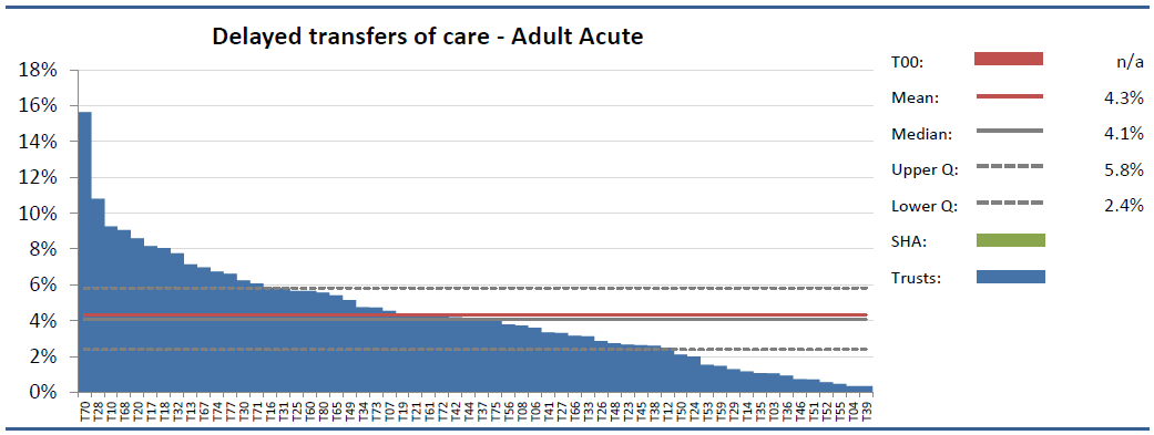 Delayed transfers of care High bed occupancy can also arise because of bed blocking.