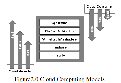 The not so critical applications are hosted in the public cloud. The combination is known as Hybrid Cloud.