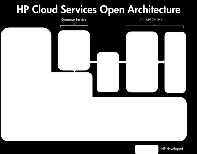 HP s Commitment to OpenStack The OpenStack project is about delivering an open source cloud platform that s massively scalable and rich with features.