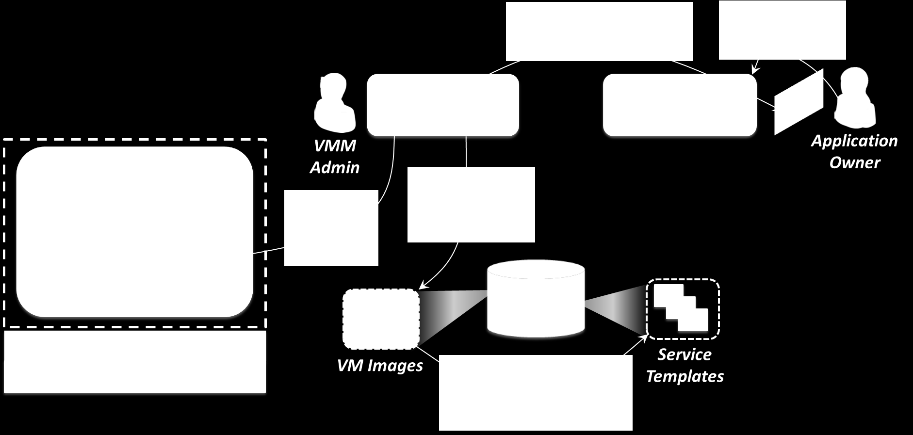 Figure 7: When a VMM administrator updates a VM image, that change can be propagated automatically to all applications that use the VM image.