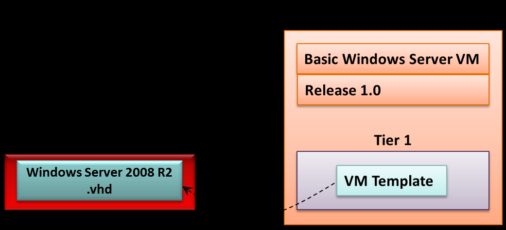 Defining a Service Template for a VM The simplest way to use a service template is just to wrap a VM template. Figure 12 shows how this looks.
