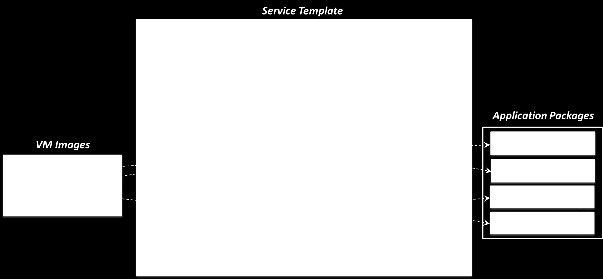 Figure 13: A service template can describe an entire three-tier application. Once again, the service template has a name Vacation Application and a release number.
