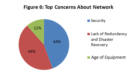 Security, security, security: Across the board, security was listed as the number one concern among all participants when asked about their company networks, followed by a lack of redundancy (Figure