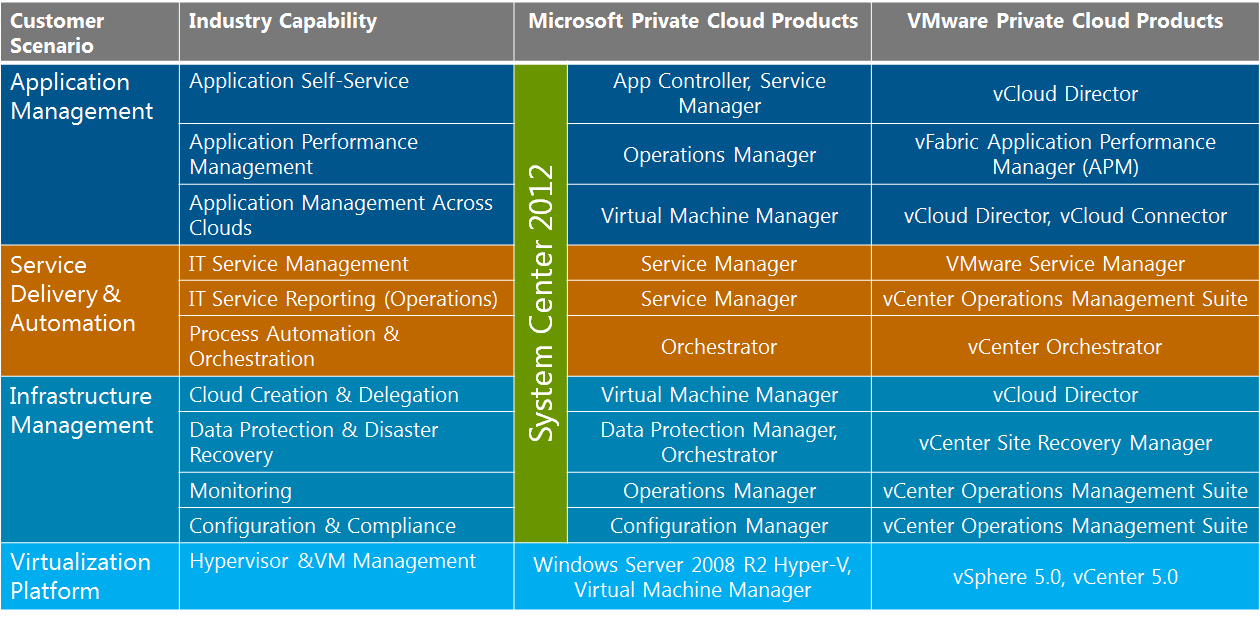 Operations Management Suite and vfabric among others. Fig.