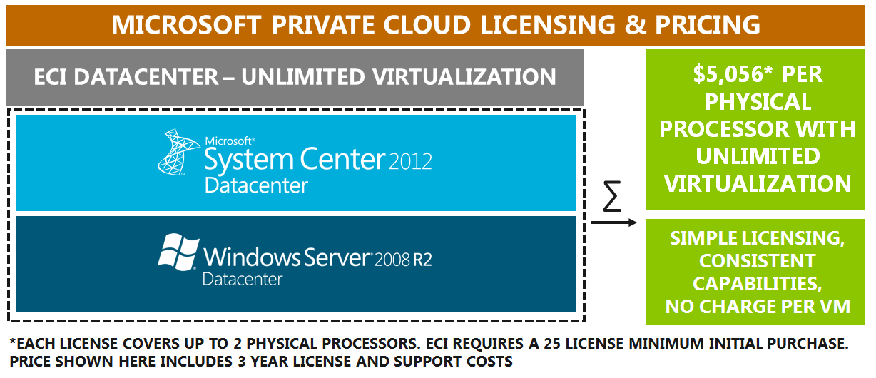 vcenter Operations Management Suite and vfabric APM are licensed on a per-vm basis The licensing & pricing comparison between Microsoft and VMware private cloud solutions are shown below.