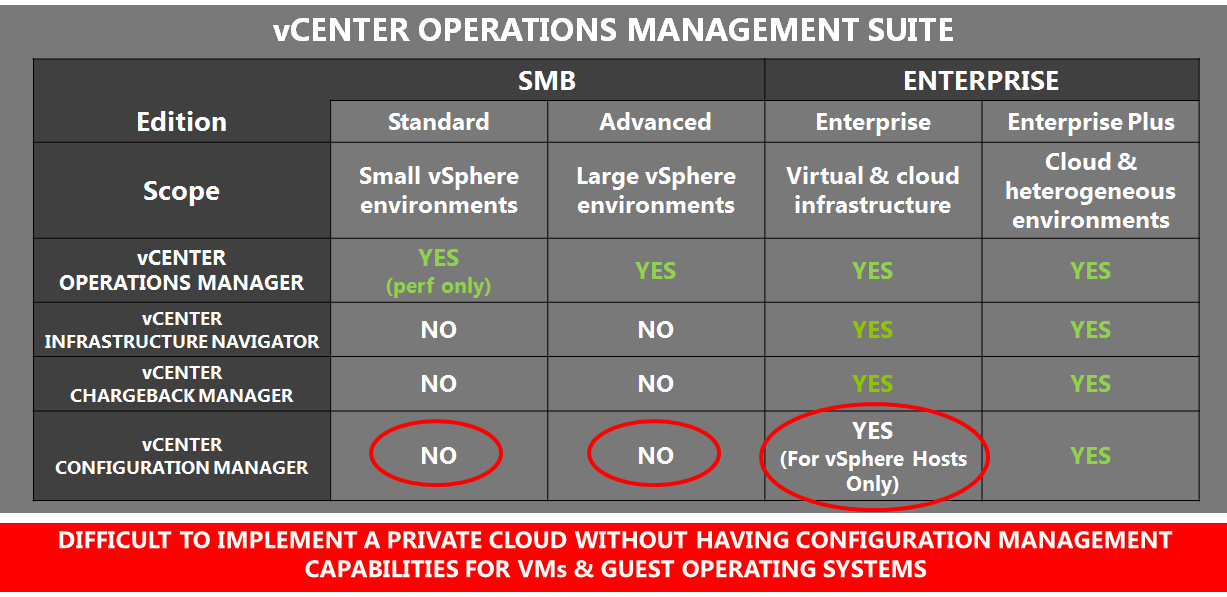 Fig. 7: VMware Private Cloud Licensing & Pricing (USD) In the graphic above, we have included the Advanced edition of vcenter Operations Management Suite, which is ideal for SMB customers, but not