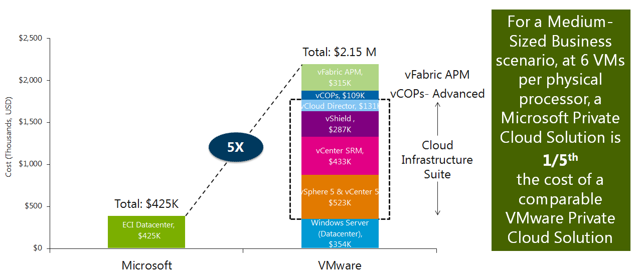 Private Cloud Cost Comparisons In our analysis of private cloud costs between Microsoft and VMware, we only consider the software acquisition and support costs, including software licenses for