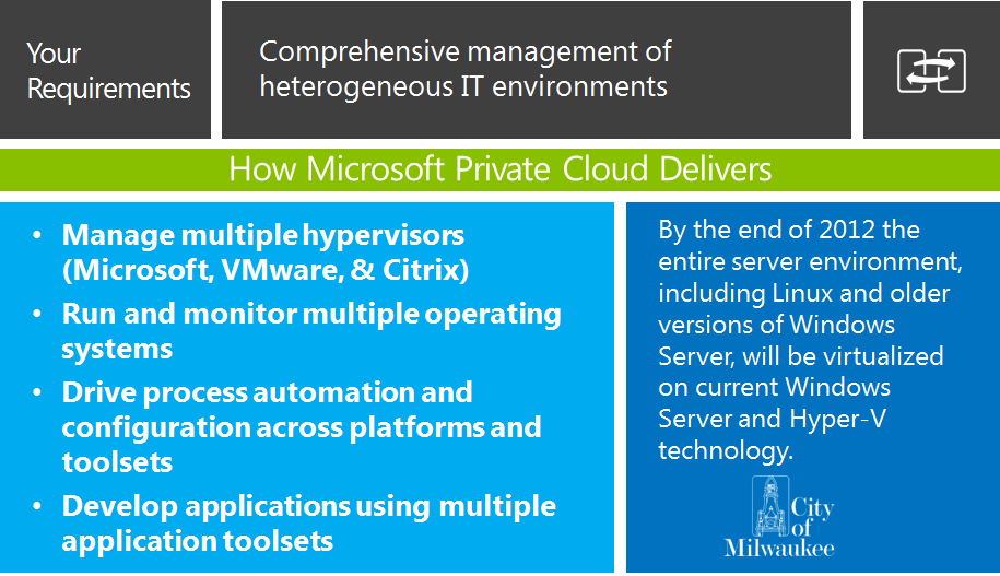 With the Microsoft Private Cloud, you can: Optimize the application lifecycle with service templates and self service Improve availability and performance with deep application monitoring and