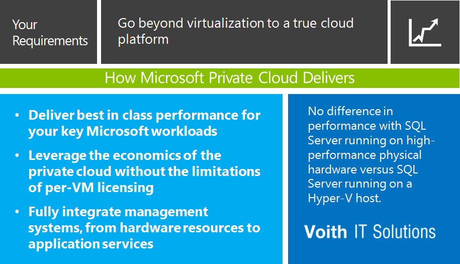 Microsoft Private Cloud gives you comprehensive management of heterogeneous IT environments.