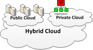 Evaluation Hybrid Clouds Hybrid Clouds Strengths Weaknesses Flexibility Stronger control Complexity Compatibility issues