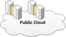 Evaluation Public Clouds Public Clouds Strengths Weaknesses High availability Reliability High elasticity Facilitated patch management Distribution for failure