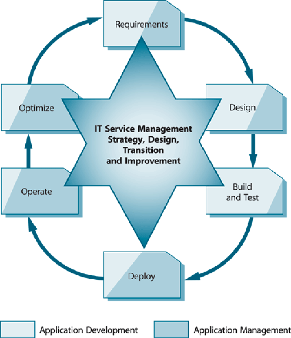 5 V3 & : A Comparison The Lifecycle The Application Lifecycle Figure 4: The Application Lifecycle and the Lifecycle It is important to realize that the actual maintenance and enhancement (technical