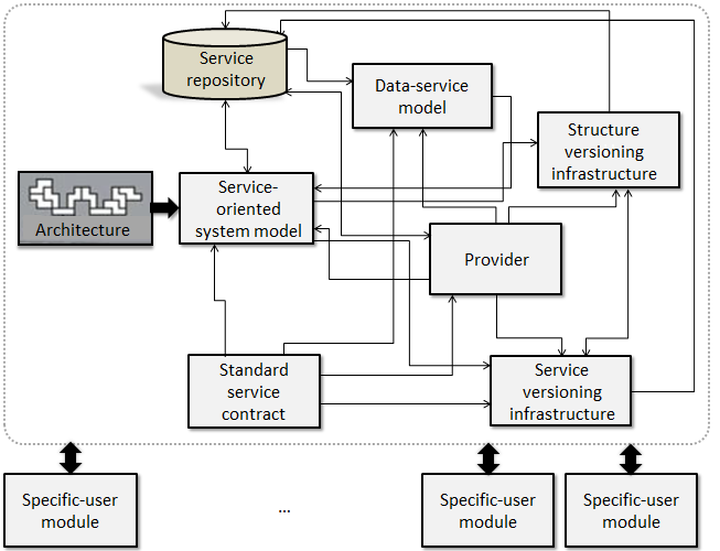 4. SERVICE ORIENTED CONFIGURATION MANAGEMENT MODEL This section presents a model derived from the service oriented paradigm to improve reusability in different levels of coarsegrained.