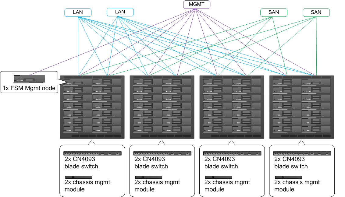 SIMPLIFIED ARCHITECTURE The Cisco UCS solution provides all management and configuration services at the centrally located Fabric Interconnects, so you can manage large-scale deployments from a
