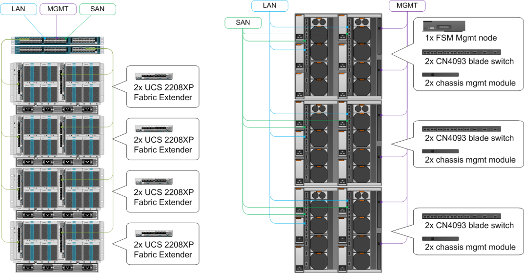 Figure 4: Rear view of the Cisco UCS and IBM Flex System blade chassis showing the required network connections. (Note: IBM does not provide a redundancy option for the FSM management module.