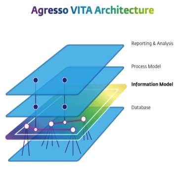 Figure 1: Agresso s Change Management Approach Change Management Strategy UNIT4 Agresso Typical organizational change management procedure Business changes must be applied to one layer of