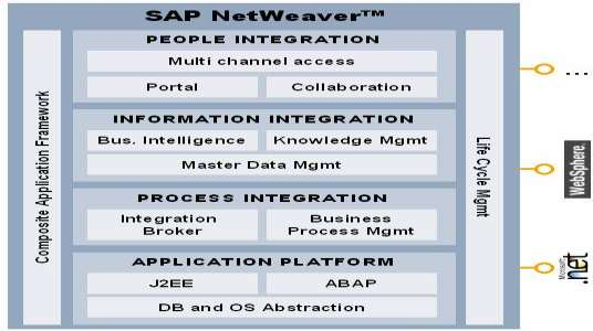 Below is depiction of a SAP s change management approach. The five steps needed to apply change to the SAP application can prove difficult due to integrated layers that cannot be easily separated.
