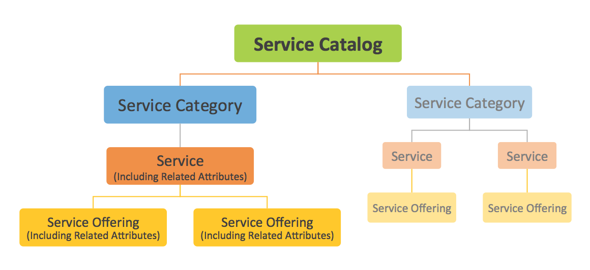 Service Category: A logical grouping of services that benefit from being managed together. These high-level groupings should be meaningful to the IT service provider (i.e., to facilitate budgeting and governance of services).