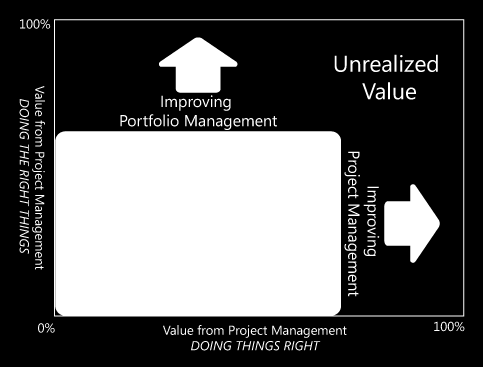Microsoft EPM gives organizations visibility on a portfolio and project level, enables cost optimization, and gives a granular view of project operations such as schedules and resources.