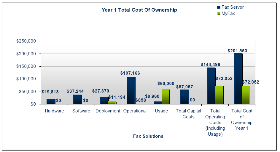 5 Years Total Cost Save over 45% year after year with MyFax Year 1