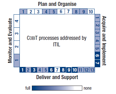 Tactical Frameworks Figure 4.1-2 - CobiT Maturity Process for Benchmarking 9 For every CobiT process a specific maturity model taking into account process peculiarities is provided. 4.1.4 Intersections with other frameworks CobiT as the most holistic IT/IS framework concentrates more on what to do than on how to do it.