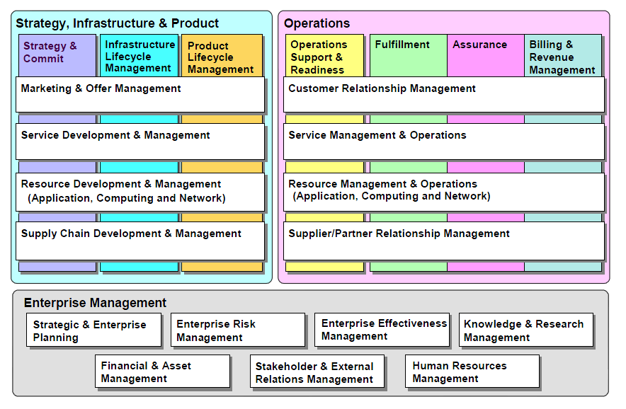 Operational Frameworks (PublicDomain) 5.2.2 Structure The framework provides an enterprise-wide view of all the process areas needed to run a service provider business.
