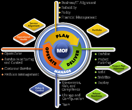 Operational Frameworks (Non-Public Domain) Figure 6.1-1 - IT Service Lifecycle of Microsoft Operations Framework 4.0 27 The IT service lifecycle of MOF is composed of three on-going phases: 1.