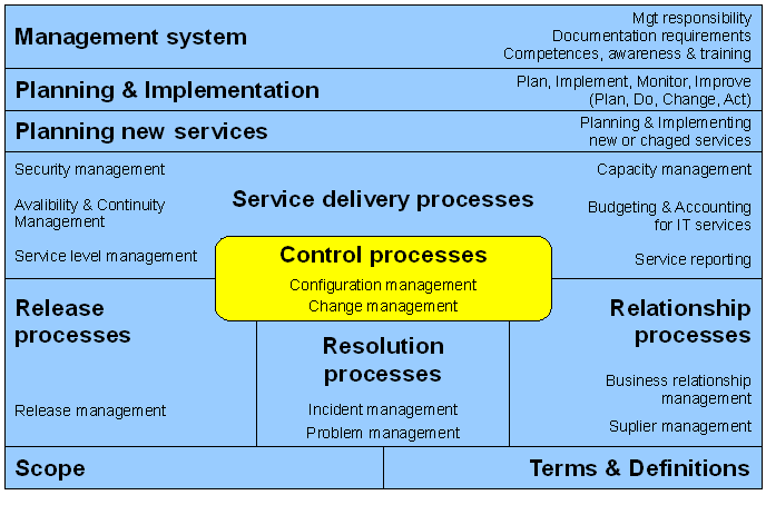 Figure 5: ISO 20000 sections schema [MIT-LIV] ISO 20000-2 is the 'Code of practice for Service Management', and describes best practices, and the requirements of Part 1.