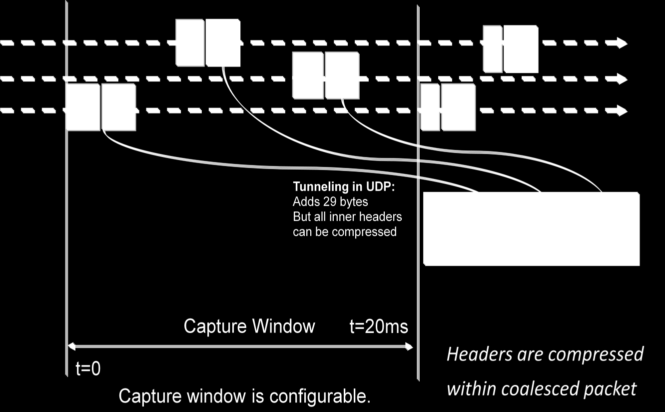 WhitePaper: XipLink Real-Time Optimizations Once the capture window timer expires or the coalesced maximum size is reached, the coalesced packet is sent immediately.