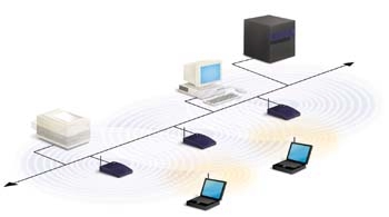 Multiple access points and
