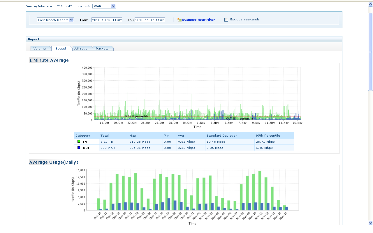 NetFlow Analyzer leverages on Cisco Comprehensive understanding of the Network using Cisco NetFlow Uses NetFlow data for bandwidth and traffic