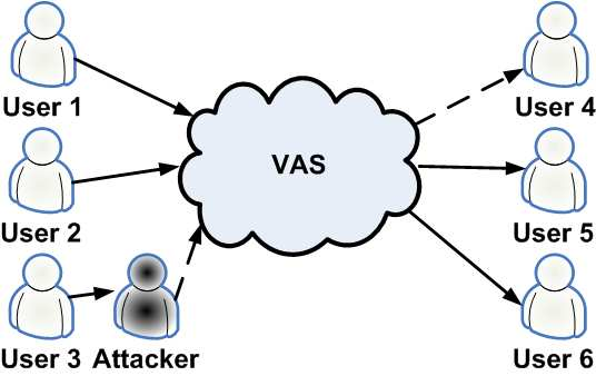 Employing a VoIP VAS may introduce negative impact on the performance of packets transferring since signaling and voice packets have to traverse over additional networking nodes as stepping stones.