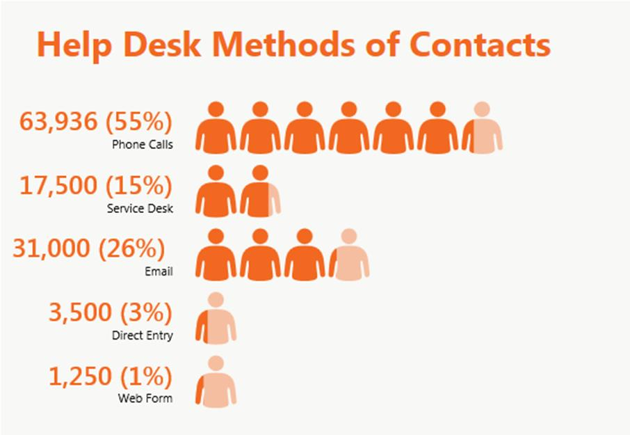 Productivity Metrics In 2013-2014, the ITS Help & Service Desk had over 117,000 contacts last: 71,369 incidents in FootPrints (+7% than last year) [* Data from BMC FootPrints] 63,936 phone calls (+7%