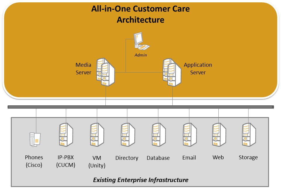 Figure 1: Multi-point architectures All-in-one architecture All-in-one architectures, such as CIC, are built by a single vendor from the ground up.