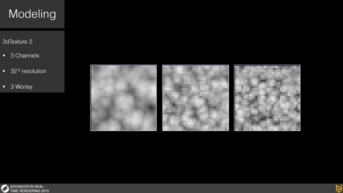Our second 3d texture has 3 channels it is 32^3 resolution and uses Worley noise at increasing