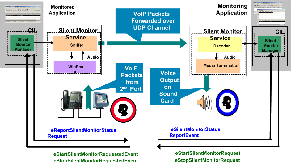 Chapter 1 Introduction Silent Monitoring Silent monitoring SRTP streams is not supported Mobile agents cannot be silent monitored CTI OS Based Silent Monitoring CTI OS based Silent Monitor allows a