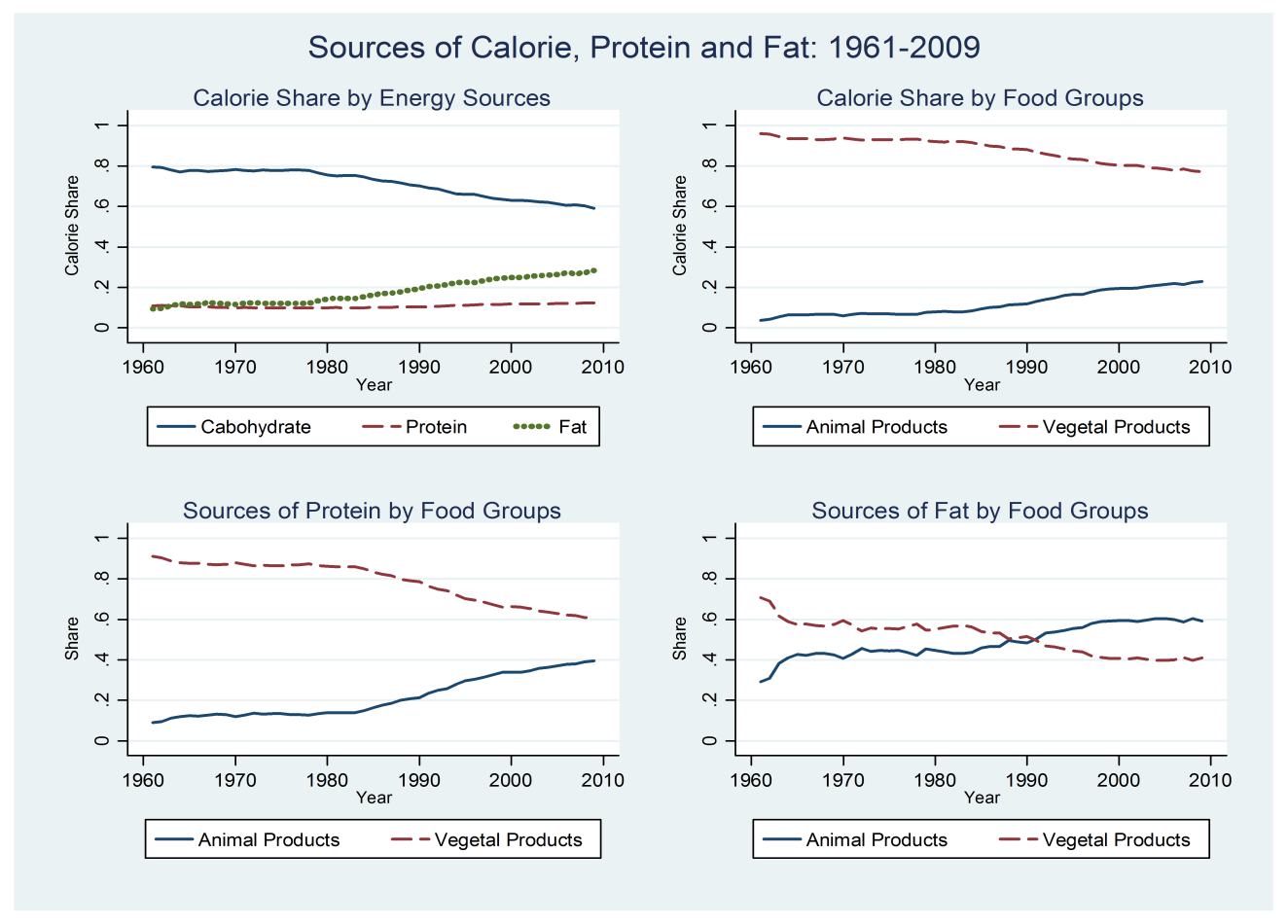 Figure 1.2: Calorie Intake by Food Items: 1961-2009 Notes: 1. Calculations are based on data in FAOSTAT. 2.